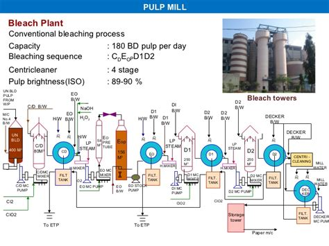 Pulp And Paper Process - all about paper process