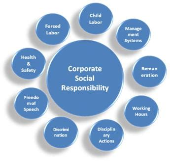 corporate responsibility csr 171 dikdaya sehati