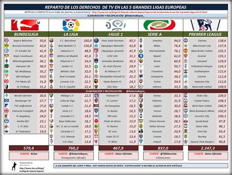 tabelle serie a calcio europeo e diritti tv calcio sport e scommesse