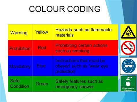 what color are warning signs signs and symbols ppt