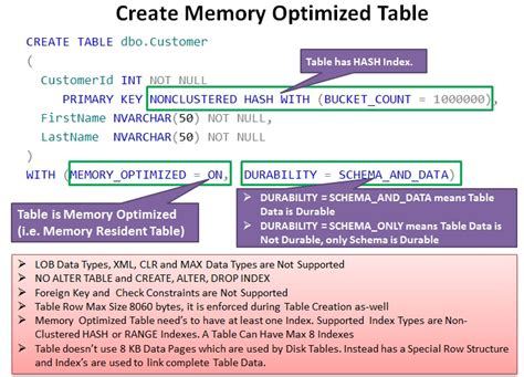 sql server memory optimized table working with in memory oltp a k a hekaton enabled