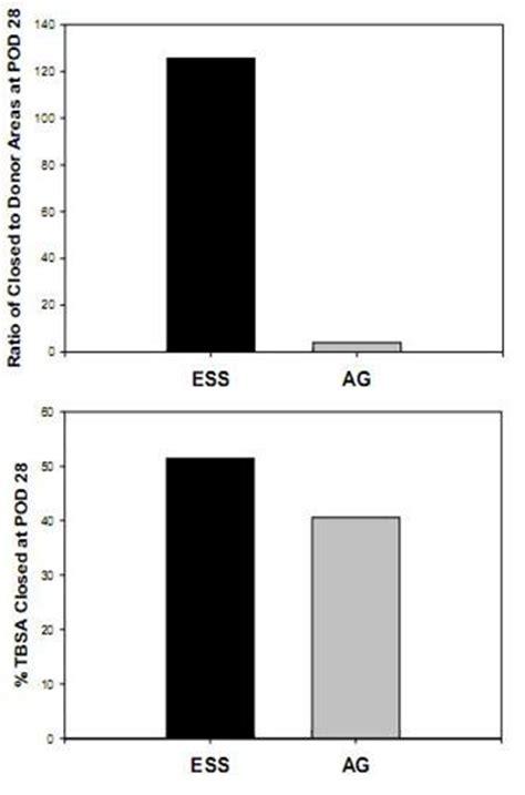 integra dermal regeneration template regenicin inc form 8 k a ex 10 4 exhibit 10 4