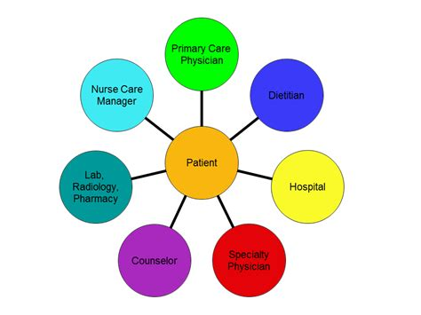 interdisciplinary practice nurses as partners in care