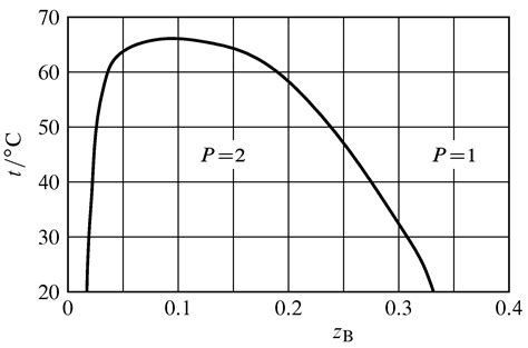 phenol water phase diagram chapter 13 problems chemistry libretexts