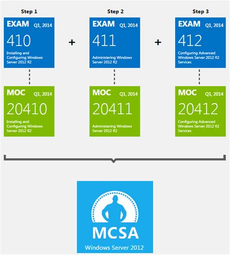 microsoft certification exam list microsoft learning microsoft certification exam list microsoft learning