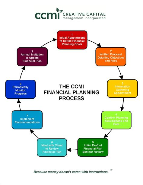 rhyne s guide to financial preparedness steps to take for wealth protection in all scenarios books financial planning chart ccmi step by step guide