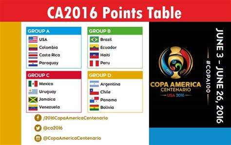Copa America Table by Copa America 2016 Chart Calendar Template 2016