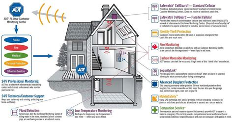 adt security review home alarm system review of adt