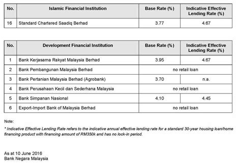 housing loan interest rates malaysia malaysia housing loan rate base rate and indicative effective lending rates 10 june