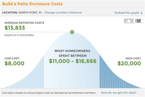 cost of sunroom sunroom addition costs florida brothers construction