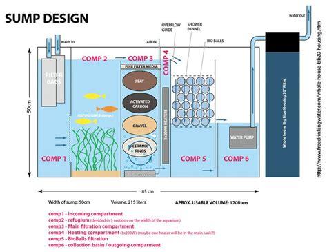 aquarium design pdf 35 gallon sump setup freshwater google search aquarium