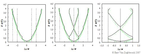 germanium vs silicon band gap energy bands