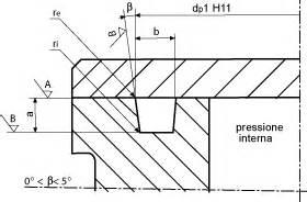 sedi o ring progetto sedi degli o rings per tenuta statica