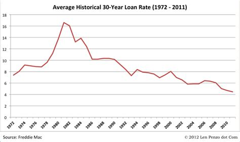 interest rates on house loans what goes around comes around rising interest rates are inevitable len penzo dot com
