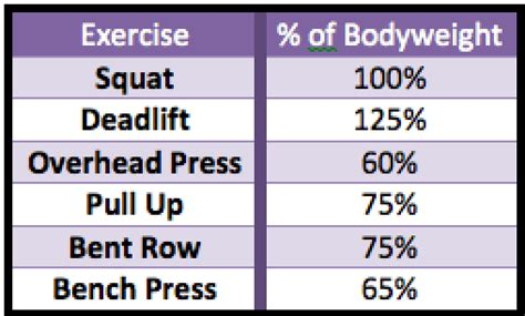 body weight to bench press ratio body weight to bench press ratio century sets 100 reps for rapid fat loss and massive
