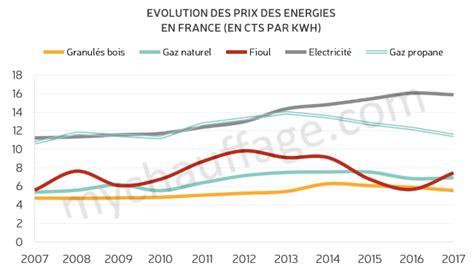 Quel Energie Pour Se Chauffer 4554 by Quelle 233 Nergie Choisir Pour Se Chauffer