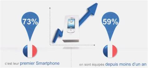 Cabinet D étude De Marché by 195 Tude Les Smartphones En Selon