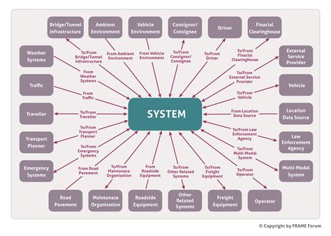 images of a diagram system context diagram 28 images business context