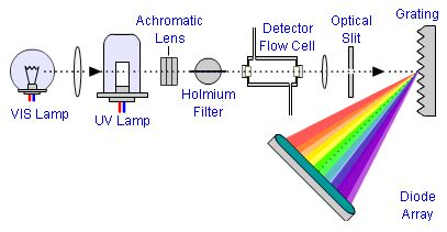 diode array spectrometer principle the lcgc so just how well set up is your uv detector lcgc