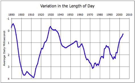 s day length length of day governed by earth s processes watts