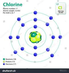 Chlorine Protons Neutrons Electrons Atom Chlorine This Diagram Shows Electron Stock Vector