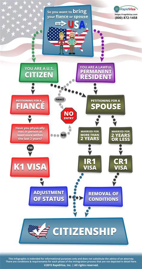 k1 visa flowchart fiance visa flowchart create a flowchart