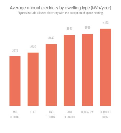 how much electricity does a home use ovo energy