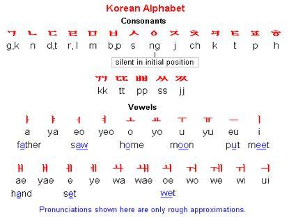 my lyrics hangul gt korean language hangul learning in lg malaysia lg