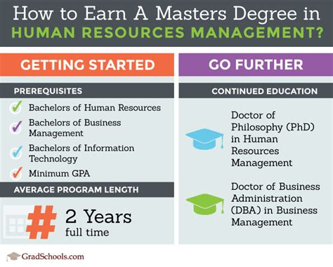 San Diego State Mba Human Resources Major by Masters Degree In Human Resources Human Resources Masters