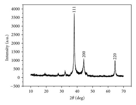 xrd pattern silver nanoparticles room temperature synthesis and catalytic properties of