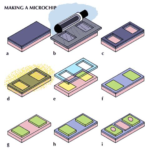 integrated circuits are devices made up of only resistors integrated circuit manufacturing steps in sequence encyclopedia children s homework