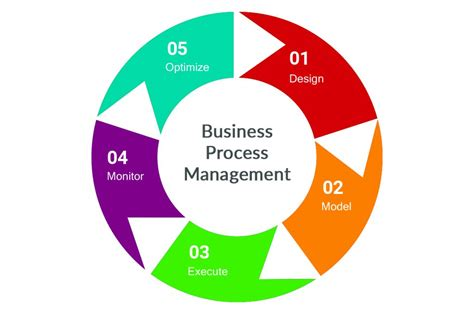 process management business process management bpm complete reference book 2018