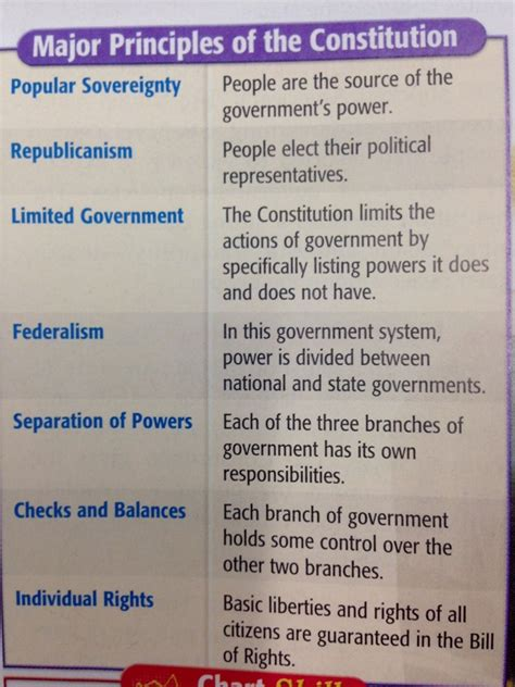 Principles Of The Constitution Worksheet by The Major Principles Of The Constitution Mrs Roybal