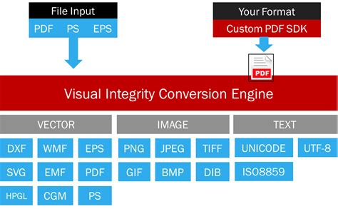convert visio to png visio to pdf converter export to powerpoint