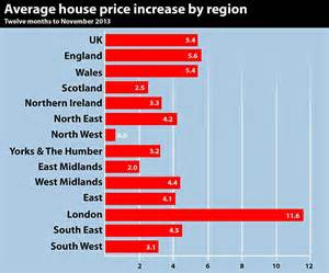 house price boom continues with 5 4 nationwide rise but