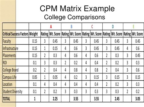 Cpm Matrix Template cpm matrix