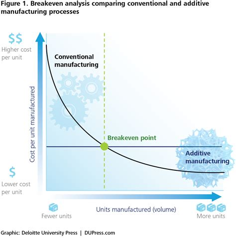 design for economic manufacturing 3d opportunity additive manufacturing paths to