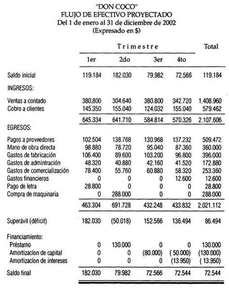 Ejercicio - Costos | Contabilidad de Costos, Financiera