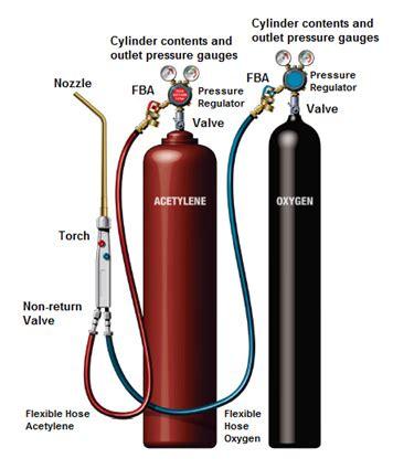 Flashback Arrestor For Torch Oxygen Acetylene Limited eweldone october 2012 ador welding limited