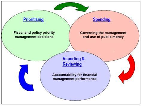 federal budget process flowchart federal budget process flowchart 28 images federal