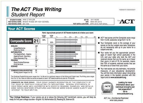 act section scores magoosh high school blog 187 how to calculate act scores