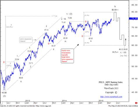 kbw bank index kbw bank index u s european banks correction