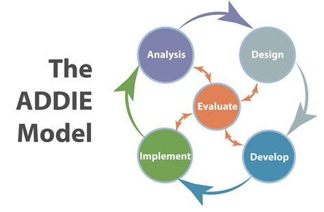 instructional design certificate vancouver why instructional system design and addie addie for