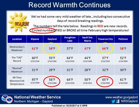 Records Michigan Traverse City Sets All Time February Temperature Record