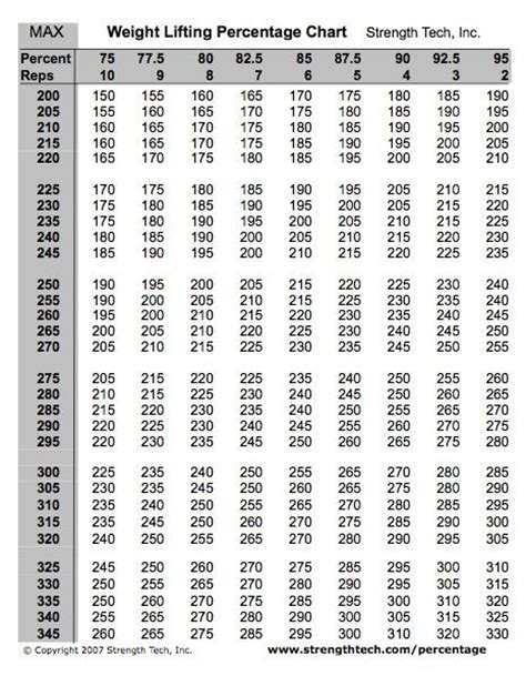 bench max percentage chart weight lifting percentage chart iron pinterest the