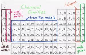 physical science notes info from the periodic table