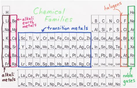 alkali metals periodic table flashcards unit 4 chemistry quiz review