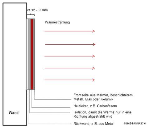 aufbau infrarotheizung infrarotheizung funktionsweise bkg bannasch magdeburg