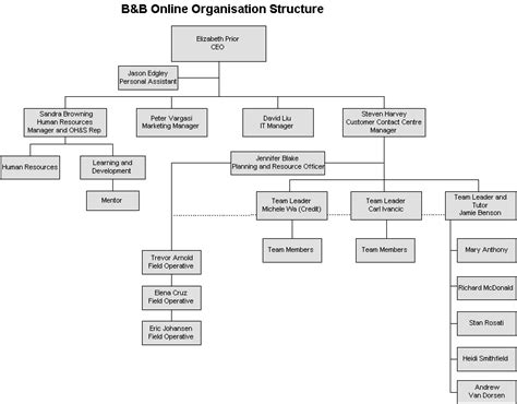 bed organization b b organisational structure
