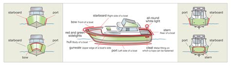 boat licence boat terminology 4 sides of a boat get your boat